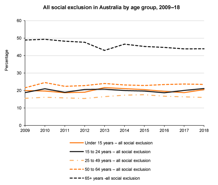 Line graph of all social exclusion by age, Australia, 2009 to 2018