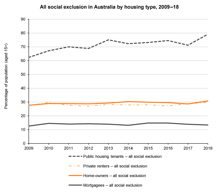 Line graph of all social exclusion by housing tenure, Australia, 2009 to 2018