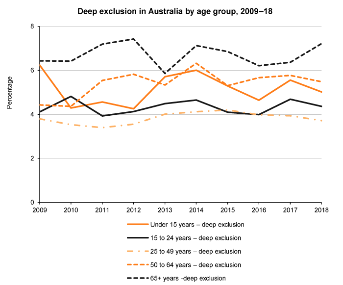 Line graph of deep social exclusion by age, Australia, 2009 to 2018