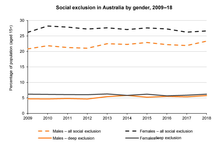 Line graph of marginal and deep social exclusion by gender, Australia, 2009 to 2018