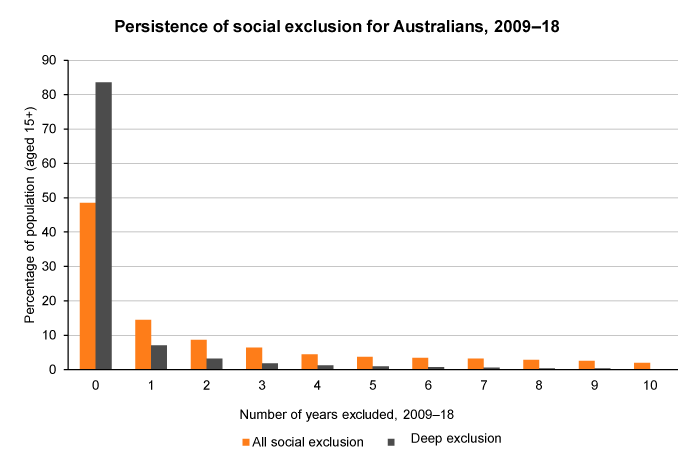 Column graph showing years socially excluded between 2009 and 2018, Australia