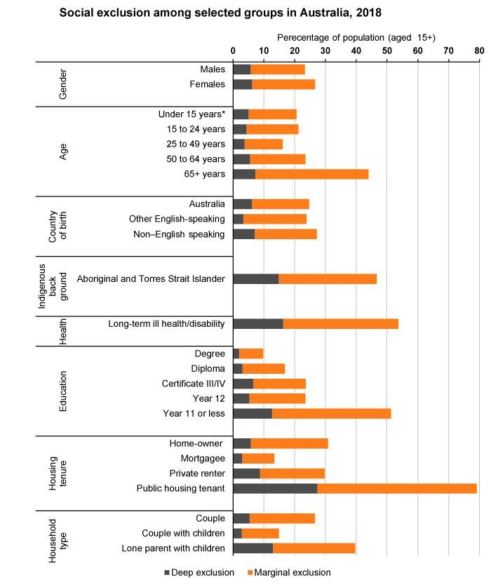 Bar graph showing social exclusion among selected groups of Australians, 2018